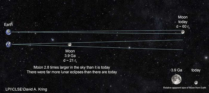 Perbandingan jarak Bulan dengan Bumi di masa kini dan masa lalu.