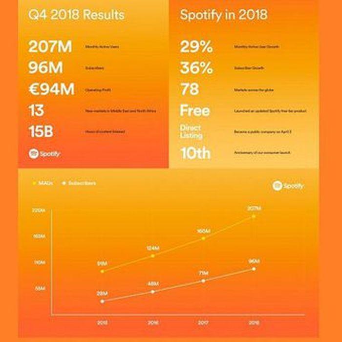 Laporan keuangan Spotify kuartal-IV 2018(Spotify)   Artikel ini t