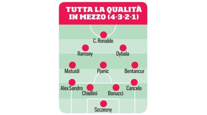 Juventus 4-3-2-1 dengan Aaron Ramsey.