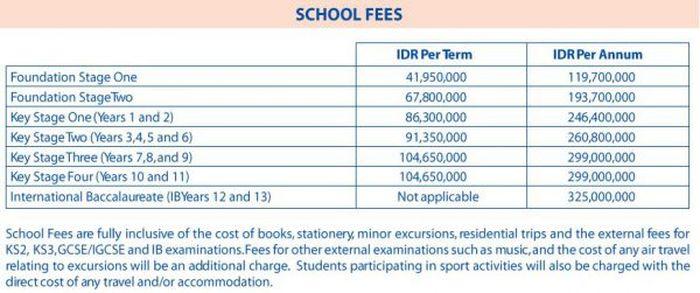 Biaya sekolah British International School