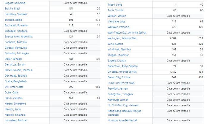 Daftar lengkap hasil real count sementara Pilpres 2019 dari KPU skala Internasional (2).