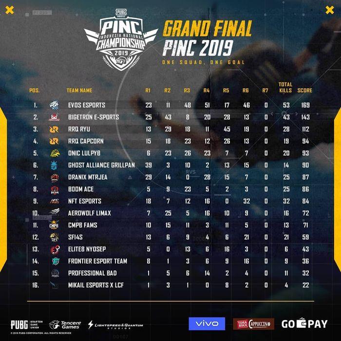 Hasil Klasemen Sementara PINC 2019