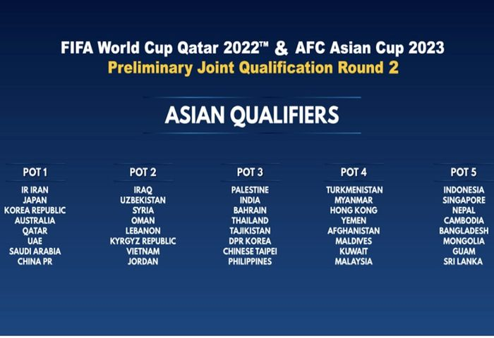 Pembagian pot unggulan untuk drawing putaran kedua Kualifikasi Piala Dunia 2022. Pot disusun berdasarkan Peringkat Dunia FIFA 14 Juni 2019.