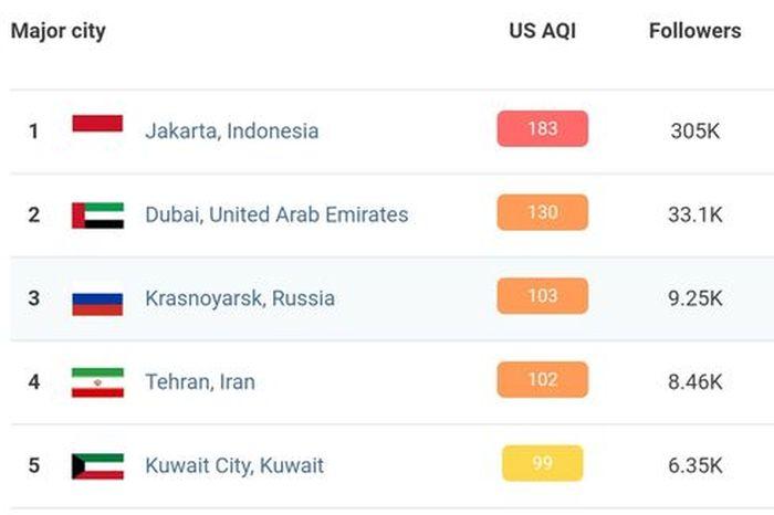 Data Air visual tunjukan Jakarta (Indonesia) berada di urutan pertama kondisi polusi terburuk sedunia