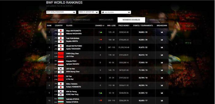 Ranking BWF terbaru di sektor ganda putri pasca turnamen Japan Open 2019.