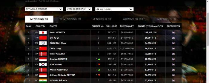 Ranking BWF terbaru di sektor tunggal putra pasca turnamen Japan Open 2019.