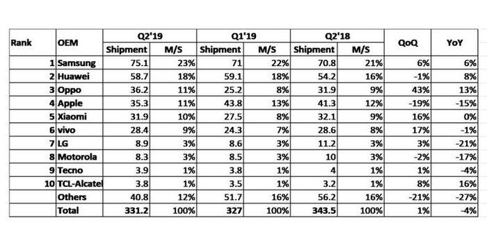 Oppo Singkirkan Apple dari Tiga Besar Pabrikan Ponsel Terbesar Global