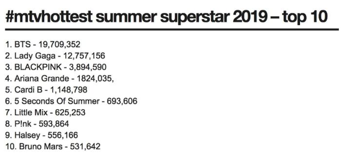 Perolehan suara top 10 MTV Hottest Summer Superstar 2019 Tangkapan layar Soompi