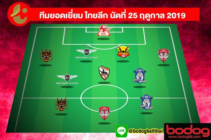 Starting XI terbaik Liga Thailand 2019 pekan ke-25 versi SMM Sport.