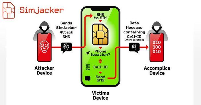 Cukup dengan mengirim SMS berisi kode jahat, hacker bisa memanipulasi ponsel korban untuk mengirimkan data pribadi
