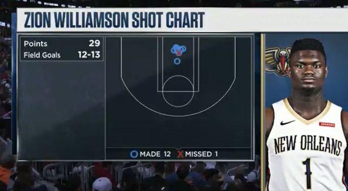 Shot chart Zion Williamson pada laga pramusim antara New Orleans Pelicans dan Chicago Bulls, Oktober 2019.