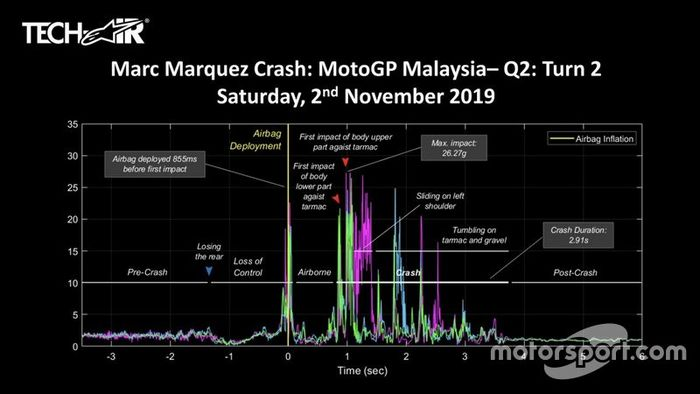 Telemetri kecelakaan Marc Marquez di MotoGP Malaysia 2019.