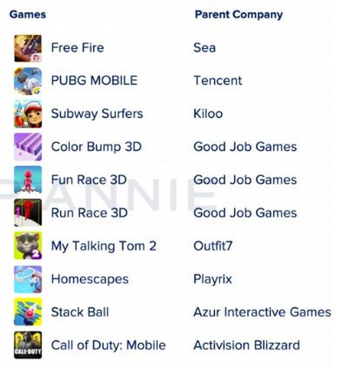 10 game mobile paling banyak diunduh tahun 2019