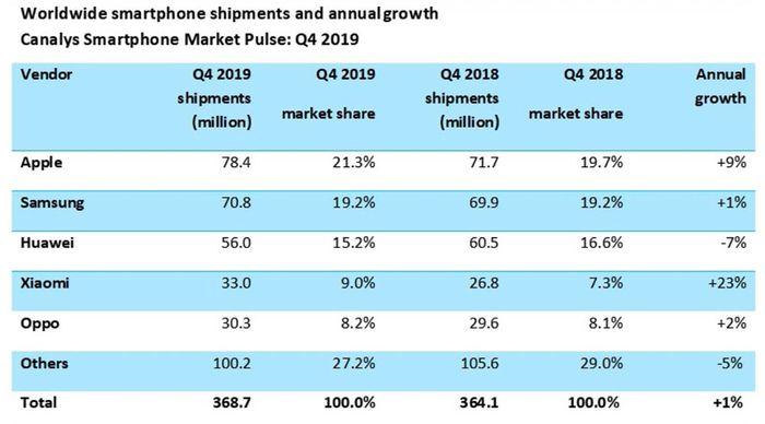 43++ Data penjualan iphone di indonesia 2020 information