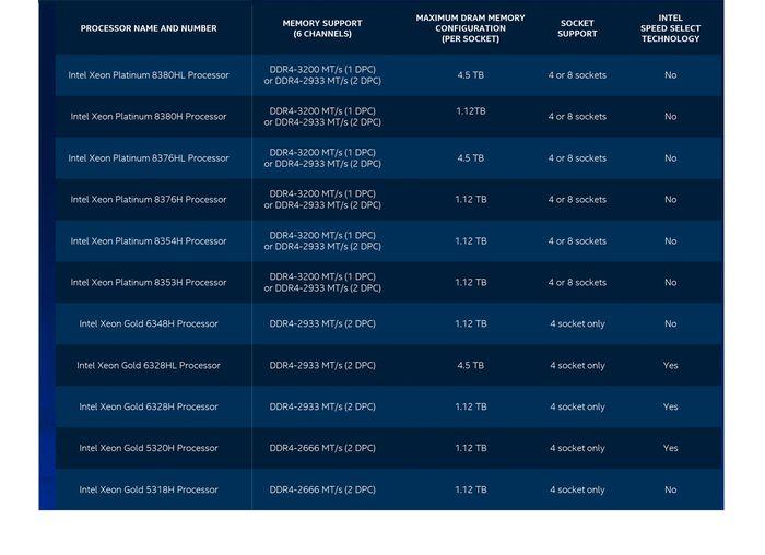 Tabel Intel Xeon Scalable Generasi ke-3 (2)