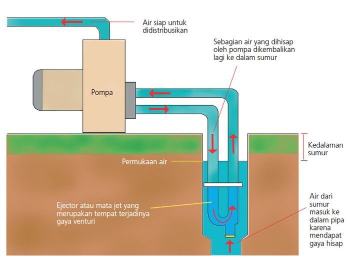 Proses kerja sumur pompa