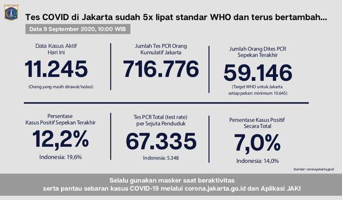 Jumlah kasus COVID-19 di Jakarta, per Rabu (9/9).