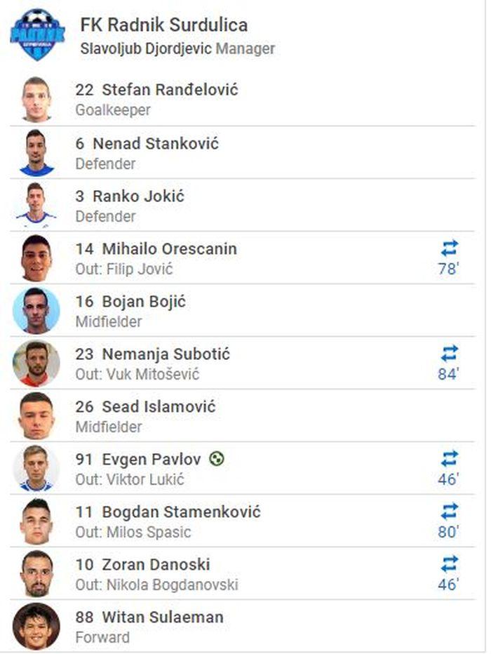 Pemain Timnas U-19 Indonesia, Witan Sulaeman masuk DSP FK Radnik Surdulica.