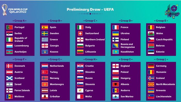 Pembagian Grup Kualifikasi Piala Dunia 2022 Zona Eropa - Halaman all -  Tribunnews.com
