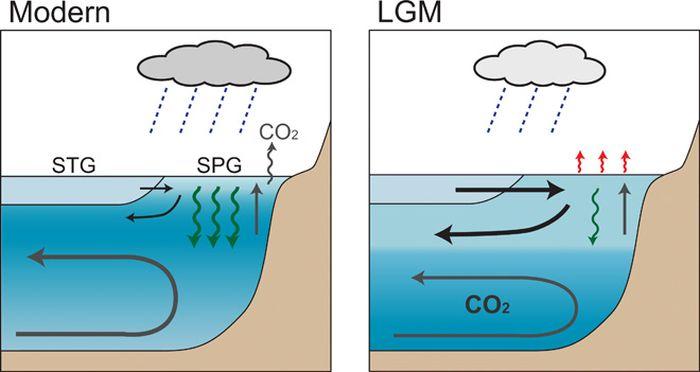 Perbandingan kondisi arus panas antara Pasifik modern dan era periode glasial terakhir, yang dibuktikan dengan sirkulasi panas, dan CO2.