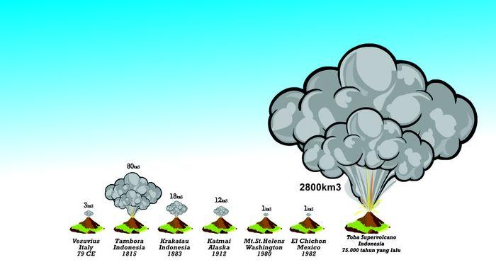 Perbandingan dahsyatnya letusan Gunung Api dalam sejarah umat manusia, termasuk Gunung Toba.