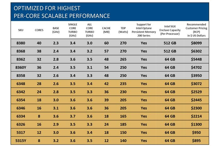 Tabel 1. Spesifikasi beberapa proseseor Intel Xeon Scalable Generasi ke-3 dengan codename Intel Ice Lake.