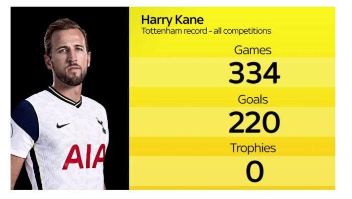 Statistik Harry Kane bersama Tottenham Hotspur.