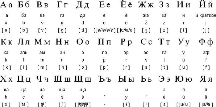 Huruf a sampai Z cantik dalam Abjad Rusia
