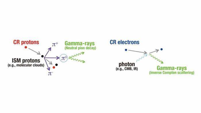 Dibujo esquemático de la producción de rayos gamma a partir de protones y electrones de rayos cósmicos.  Los protones de rayos cósmicos interactúan con protones estelares como el hidrógeno molecular y el hidrógeno atómico.  El contacto produce un pión neutro, que se descompone rápidamente en dos fotones de rayos gamma.  Los electrones de los rayos cósmicos dan energía a los fotones de las galaxias.