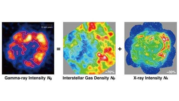 Mapa de intensidad de rayos gamma Ng, galaxia Np e intensidad de rayos X Nx.