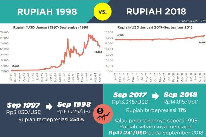 Rupiah 1998 VS Rupiah 2018