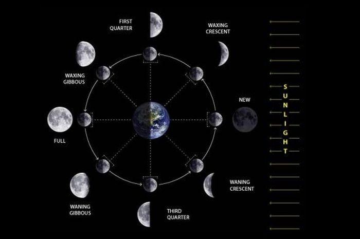 Sama-sama berbasis Bulan, Kalender Hijriyah dan China bisa berbeda.