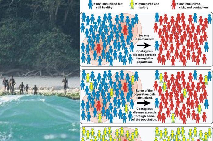 Suku Sentinel dan Herd Immunity