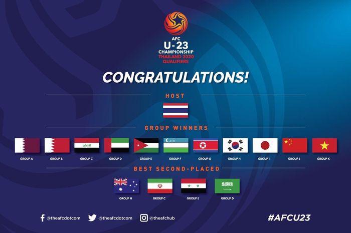 Daftar negara yang lolos ke putaran final Piala Asia U-23 2020.