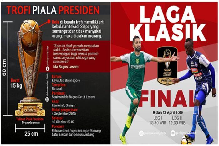 Final Piala Presiden 2019 antara Persebaya Surabaya dan Arema FC. Kedua klub ini memperebutkan trofi istimewa.
