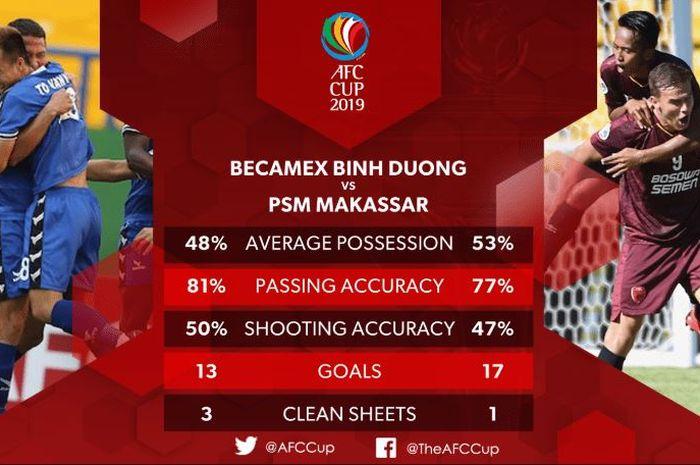 Perbandingan statistik Becamex Binh Duong dan PSM Makassar di fase grup Piala AFC 2019.