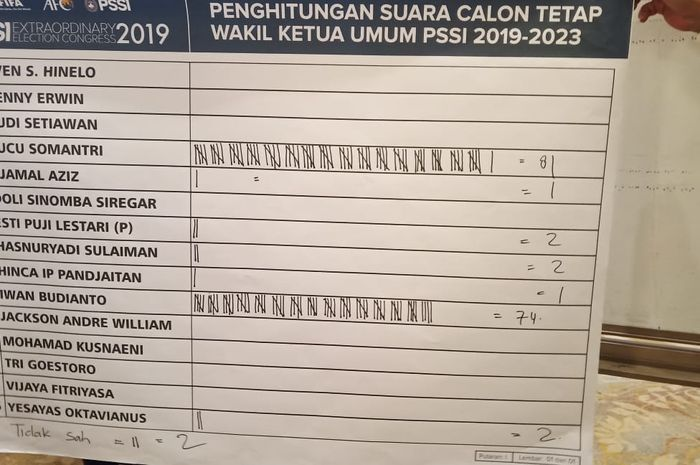 Perhitungan suara calon Wakil Ketua Umum PSSI 2019-2023.