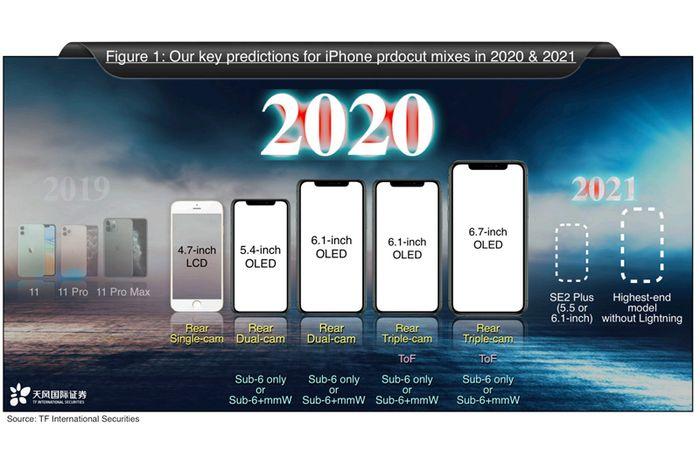 Ming-Chi Kuo: 5 Model iPhone Rilis di 2020, iPhone SE 2 Plus di 2021