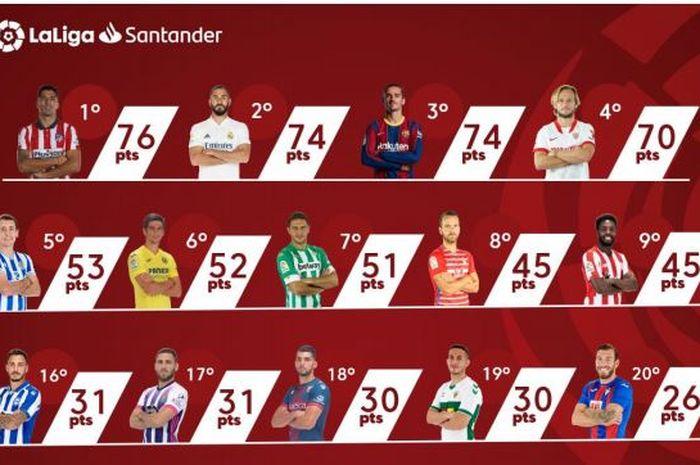 Ketatnya persaingan poin tim-tim LaLiga Spanyol musim ini dalam persaingan gelar (baris teratas), Liga Europa (tengah), dan zona degradasi (bawah).