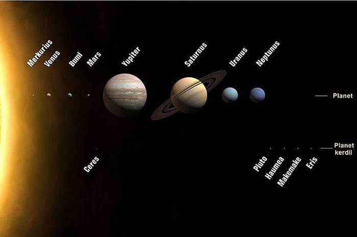 Planet-planet dalam Tata Surya
