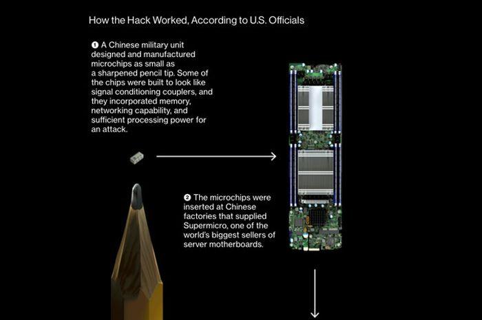 Apple Kirim Surat untuk Senat AS Seputar Isu Micro Chip Mata-Mata di Server