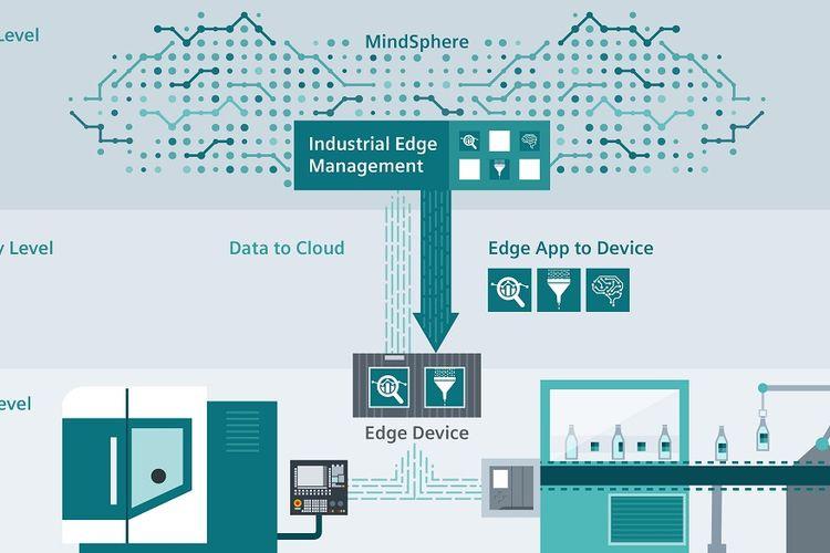 Siemens Luncurkan Siemens Industrial Edge untuk Industri Manufaktur