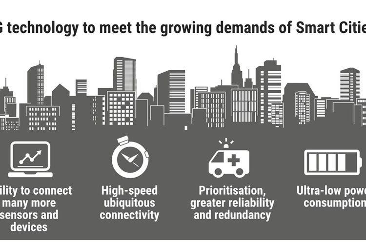 Jaringan 5G Dapat Wujudkan 4 Solusi Smart City ini di Indonesia
