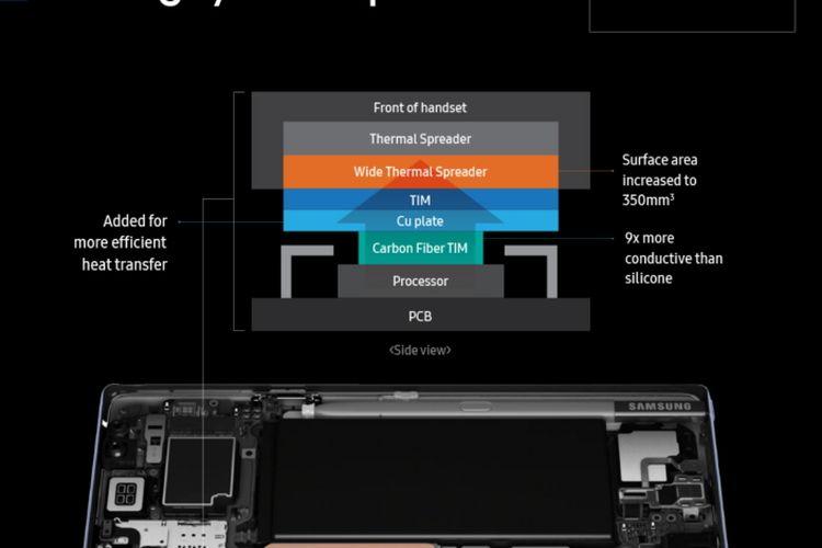 """Cara Kerja Sistem Pendingin """"Water Cooling"""" pada Galaxy Note 9"""