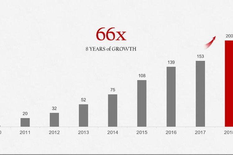 Cetak Rekor, Penjualan Tahunan Smartphone Huawei Lewati 200 Juta Unit
