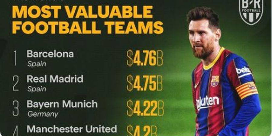 Barcelona Kudeta Real Madrid Jadi Klub Paling Berharga, MU Terlempar
