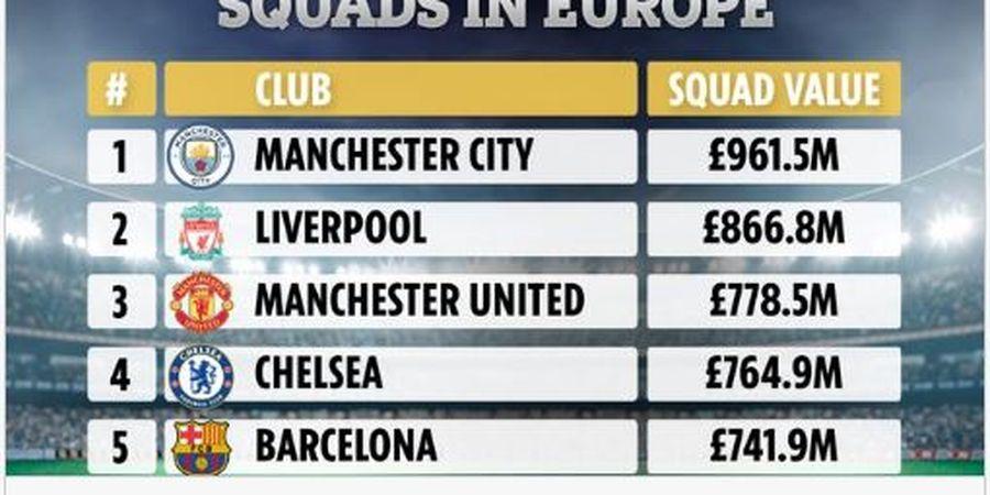 Daftar Klub dengan Skuad Termahal, Dominasi Liga Inggris Masih Kental