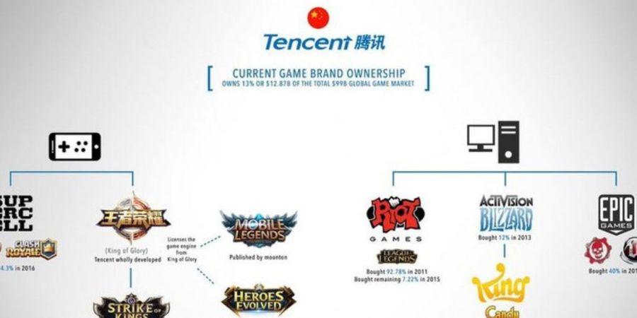 5 Fakta Tentang Tencent Games, Perusahaan Yang Menguasai Games E-Sports Favorit Sekarang Ini