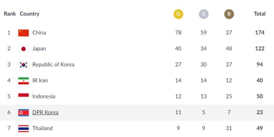 Rekor, Jumlah Medali Emas Terbanyak Indonesia sepanjang Sejarah Asian Games