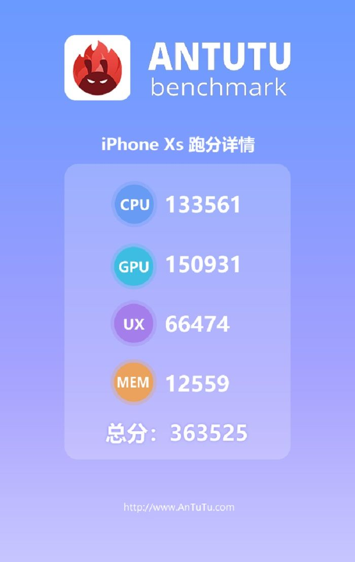 Skor Benchmark AnTuTu iPhone XS